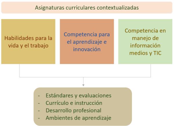 Características de las asignaturas curriculares contextualizadas