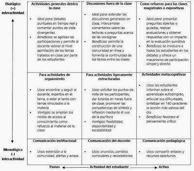 Matriz de adopción de plataformas de microblogging