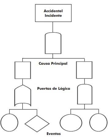La estructura fundamental de los diagramas de árbol