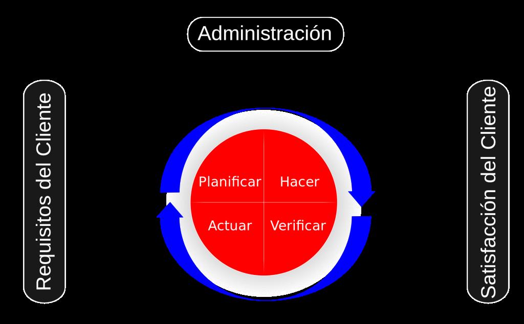 Ilustración del modelo de calidad del proceso de gestión (sistema de circuito cerrado), incluyendo el círculo PDCA