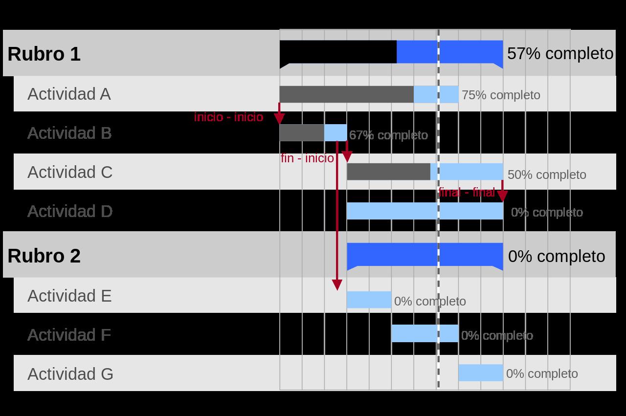 Ejemplo de un diagrama de gantt