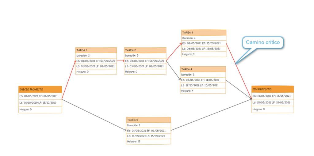 Ejemplo de un diagrama de red